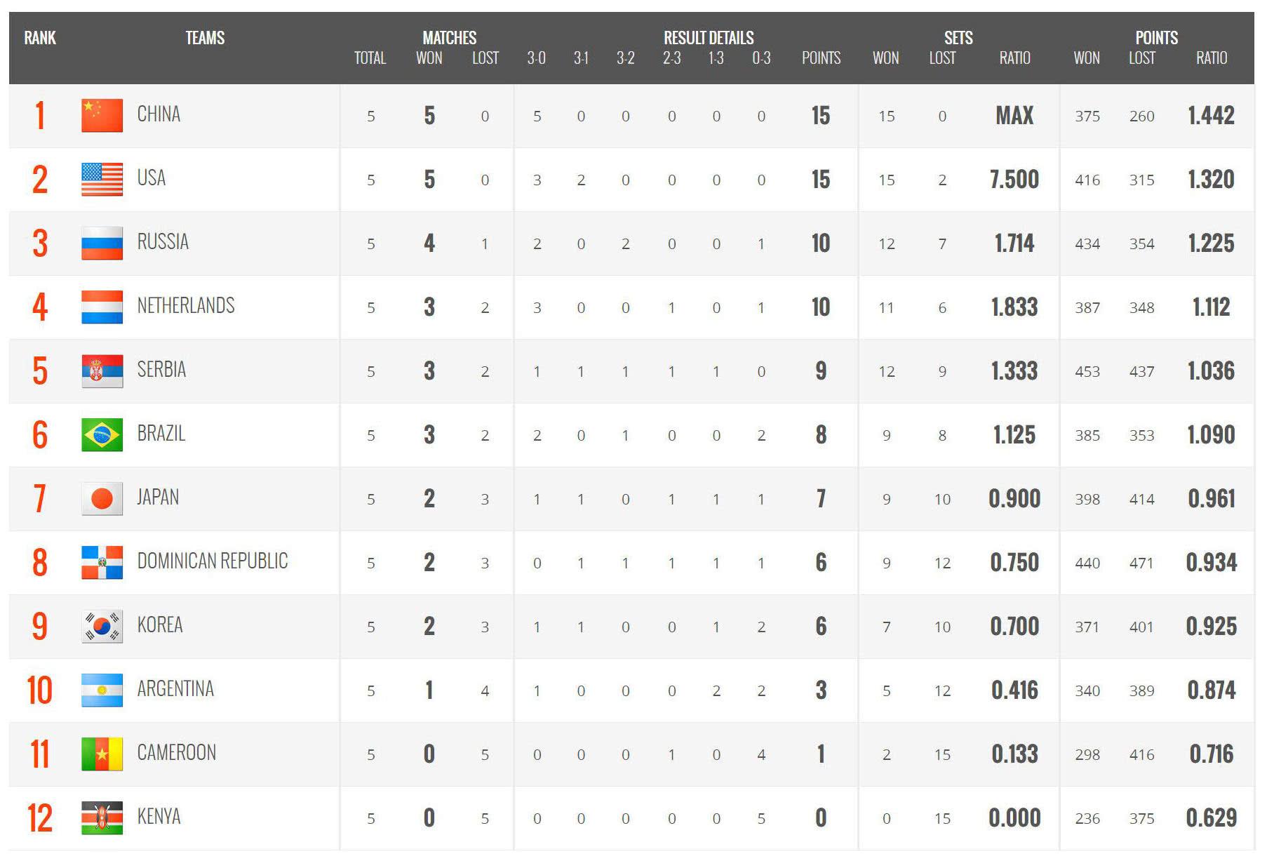 女排世界杯最新积分榜,中国队丢260球,接下来中美大战谁将获胜