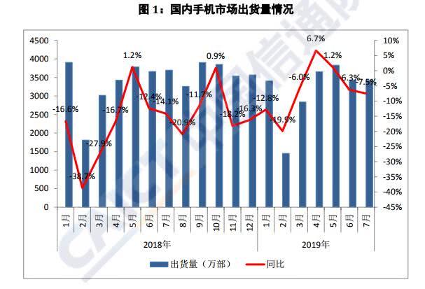 信通院发布7月份国内手机市场出货数据 整体出货3419.9万部