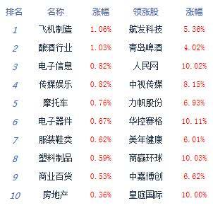 收评:两市弱势盘整沪指跌0.1% 科技股全天活跃