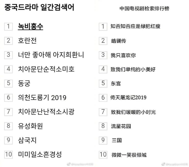 韩国搜索前十的国产剧,《知否》强势夺冠,青春校园剧最受欢迎