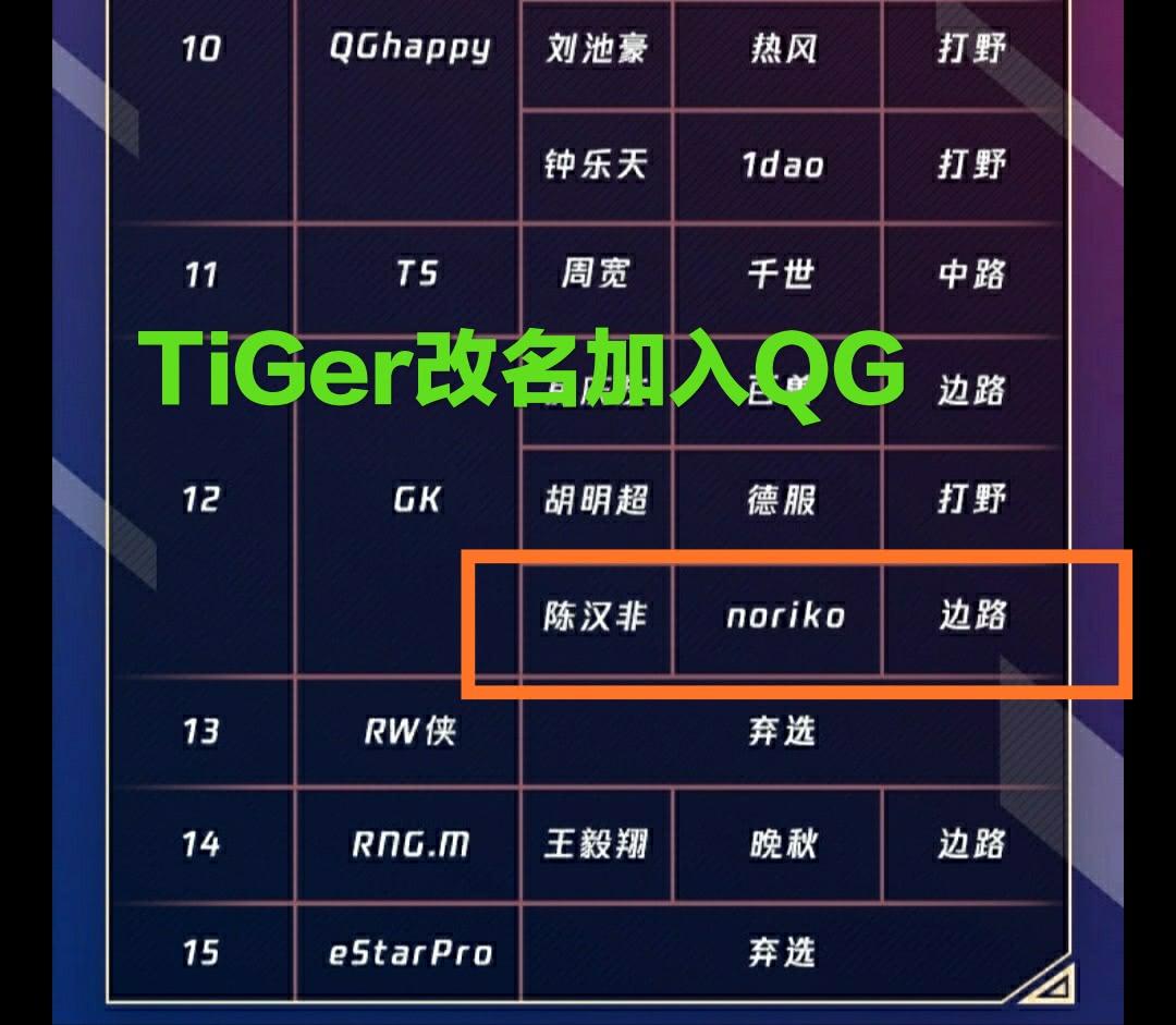 TiGer重回赛场以边路加盟GK,AG补充中单,莲或放弃职业