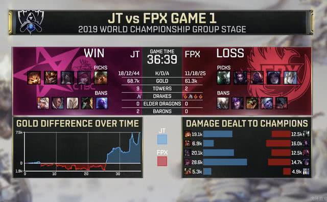 FPX0比1爆冷不敌JT,队员表现引发热议,网友:这AD也太坑了吧!