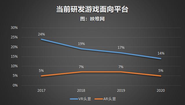 GDC 2020报告:Quest跃居VR开发者最受欢迎平台