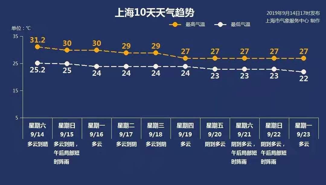 """上海今晚云系增多,明有降水或给返程高峰""""添堵"""""""