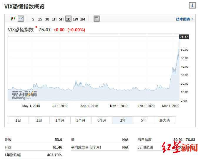 """全球""""熔断日""""大赢家,最大对冲基金百亿美元做空美股看多中国"""
