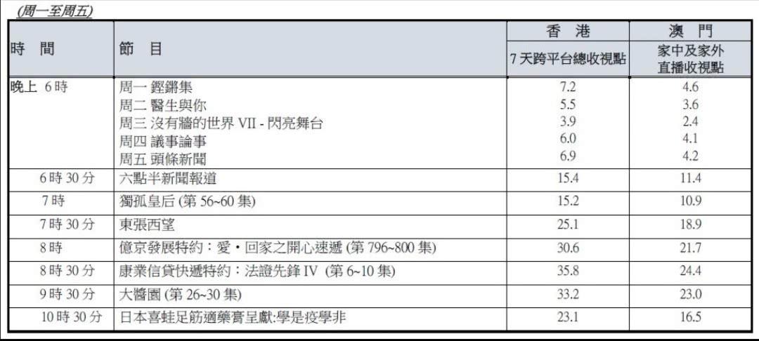 TVB公布最新收视报告,《法证先锋4》有望打破《延禧攻略》纪录?