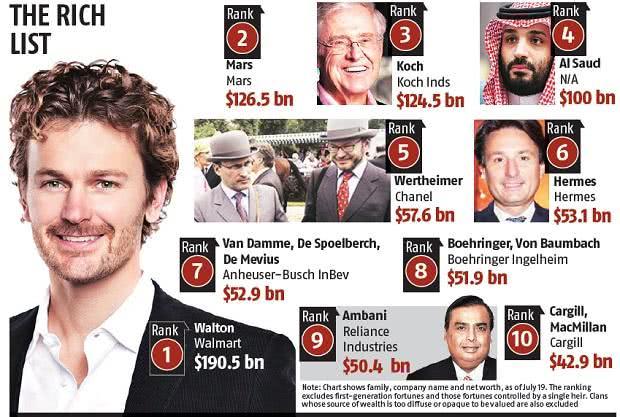 25个家族控制着1.4万亿美元,这并不是最可怕的
