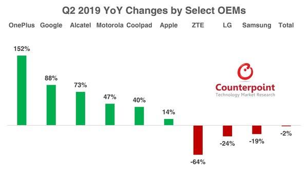 美国智能手机市场Q2下滑1.5% 主要是三星/LG卖不动