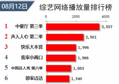 《中餐厅3》喜获收视三连冠,年轻观众占据多数,杨紫成收视担当