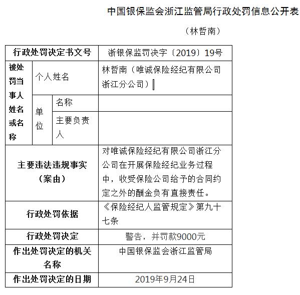 <b>唯诚保险经纪浙江违法遭罚 收受保险公司合同外酬金</b>