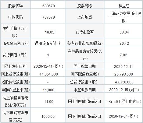 「如何买新股申购」今日新股申购:福立旺、研奥股份、中伟股份、南山智尚