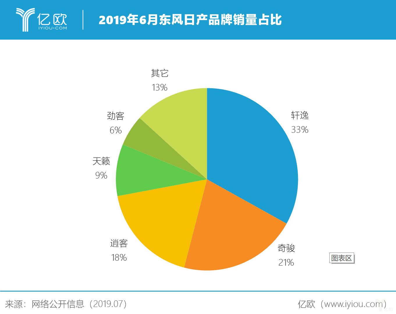 <b>新款轩逸竞争力不足,东风日产下半年依旧走钢丝</b>
