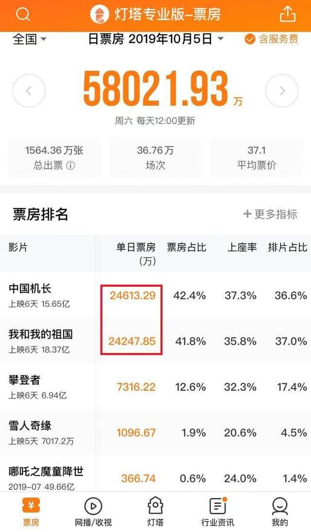 《中国机长》单日票房首次超过《我和我的祖国》,排片率也逆袭了