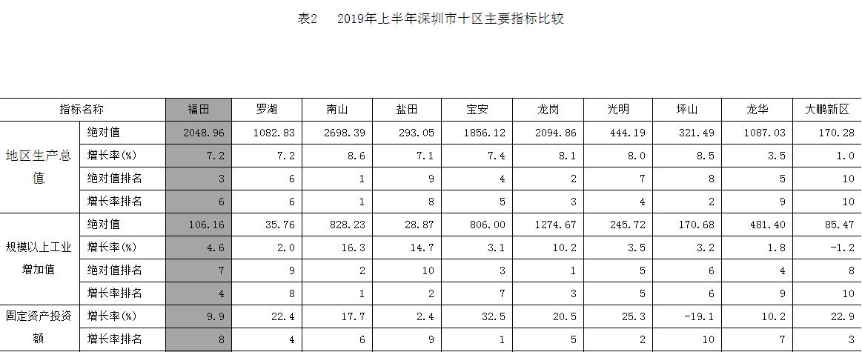 深圳十区上半年经济数据:南山区GDP和增速均列第一