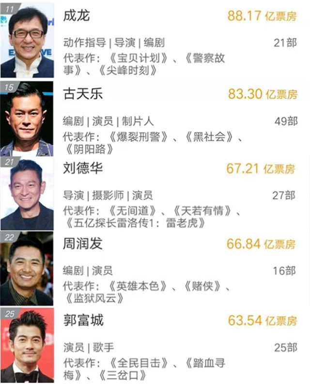 香港明星票房榜:成龙暂时第一,周润发不敌刘德华和古天乐