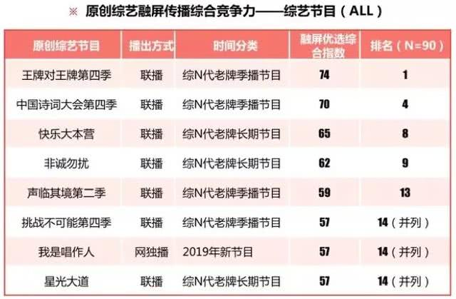 《人民日报》评综艺竞争力:华晨宇、王源、迪丽热巴的节目上榜
