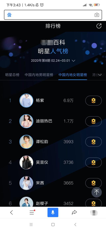 杨紫登顶女星人气榜,人气是第2名迪丽热巴的4倍,第5名宋茜的18倍