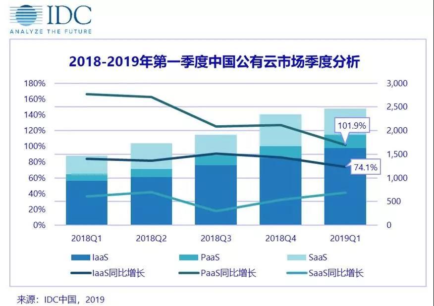 2019Q1中国公有云市场规模达24.6亿美元 华为冲进前五