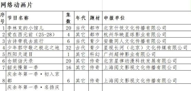 《庆余年》电视剧爆火,却在这时候宣布动画化?