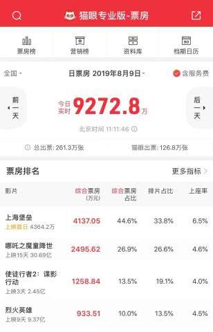 <b>《上海堡垒》豆瓣4.2分,42%网友打一星,不如《流浪地球》</b>