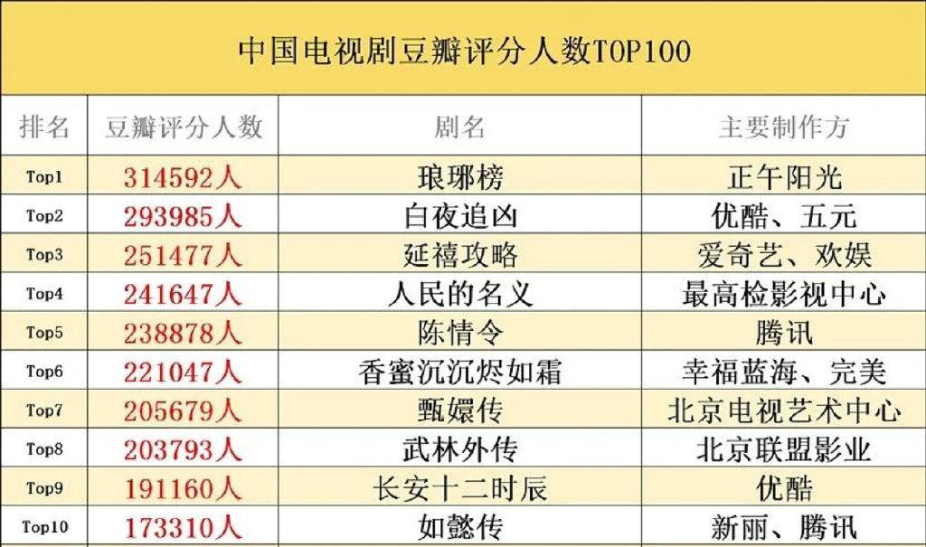 豆瓣评分人数最多电视剧,《陈情令》第五,胡歌主演的作品排第一