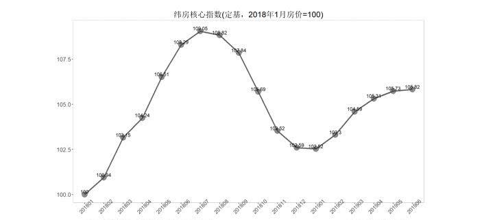 中国社科院:核心城市房价停止上涨,上海、深圳房价由涨转跌