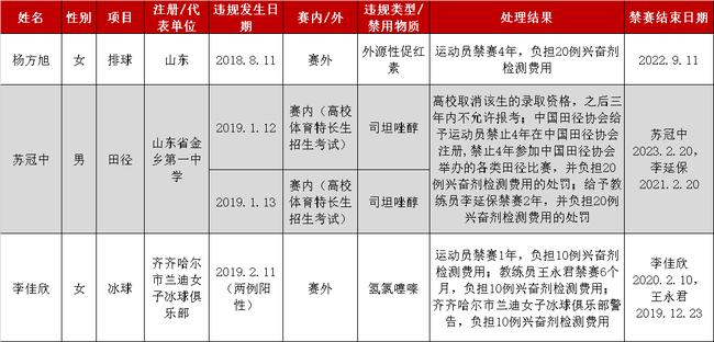 惋惜!女排名将涉禁药禁赛4年,曾是郎平爱将+里约奥运冠军成员