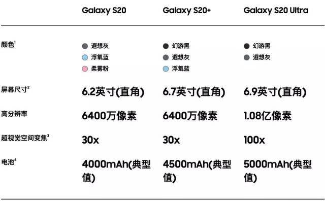 小米10、三星S20均已发布,接下来看华为P40怎么接招了
