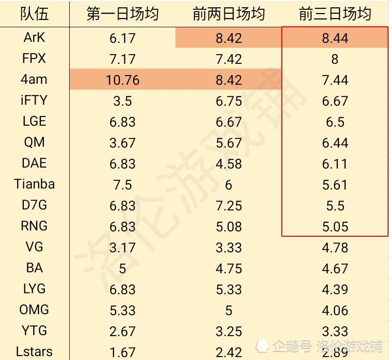 季后赛预测:冠军分数大于240分,及格线要看最稳队伍RNG