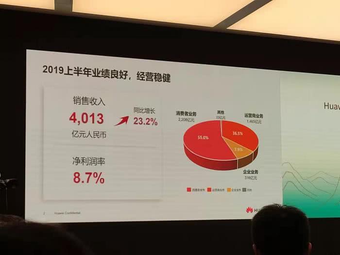 华为2019半年报:销售收入4013亿元,同比增长23.2%