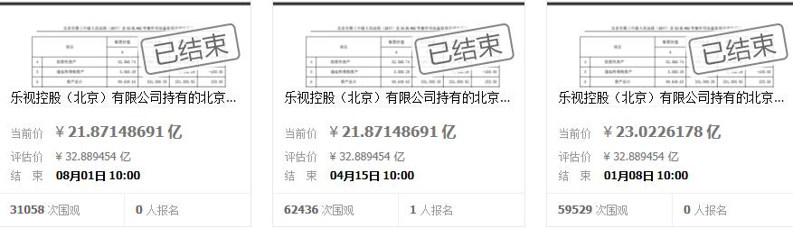 贾跃亭这笔资产今年第三次拍卖:起拍价降一亿元,还是流拍了