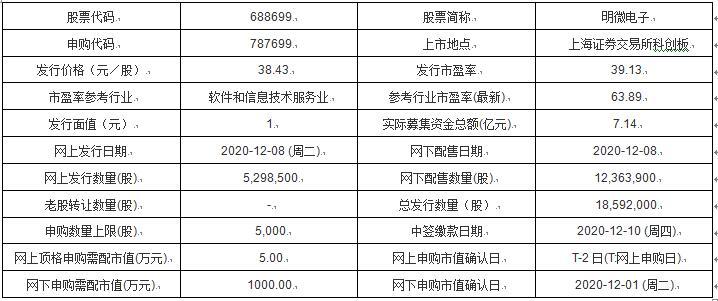 「同兴环保股份有限公司怎么样」今日新股申购:明微电子、同兴环保