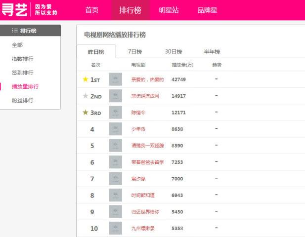 <b>电视剧网播量排行榜,《陈情令》挤进前三,第一日播量破4.2亿</b>