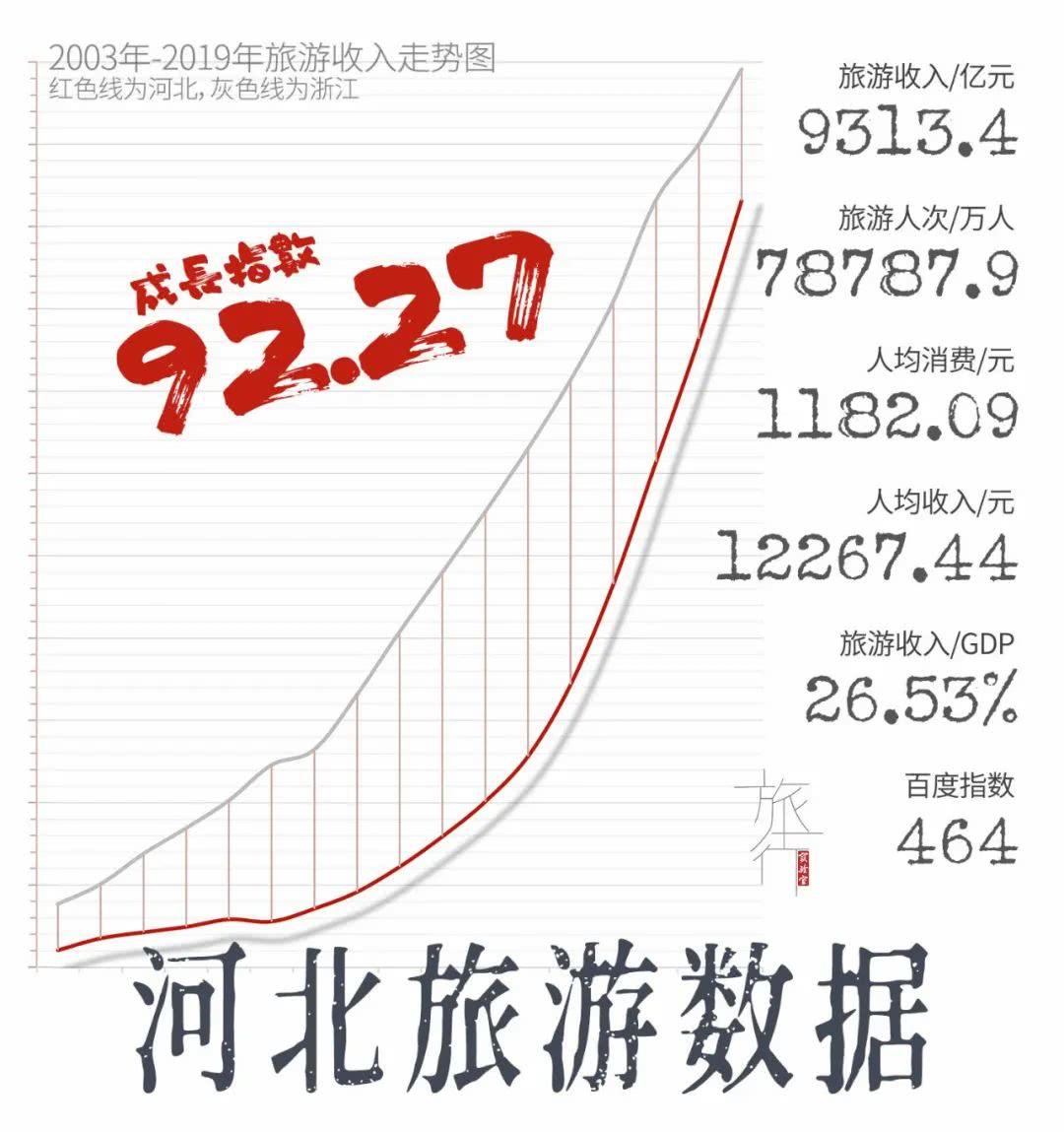 <b>河北旅游高成长下缺憾明显,北京旅游数据揭示高端旅游市场将腹背受敌</b>