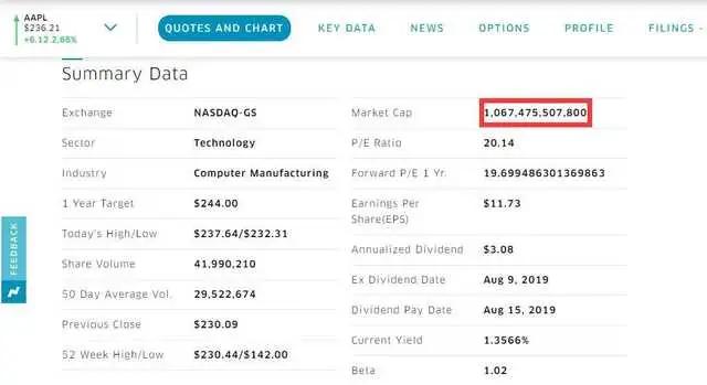 真香!iPhone11助苹果市值超微软,你被套路了吗