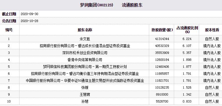 「免梦网」梦网集团跌停:净利降7成 睿远基金华夏基金为流通股东