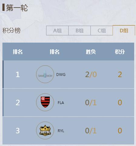 英雄联盟S9:DWG虽锁定D组出线名额,但小组赛恐成经验宝宝