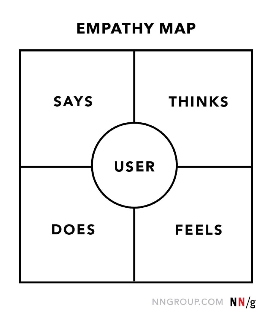移情映射:设计思维的第一步