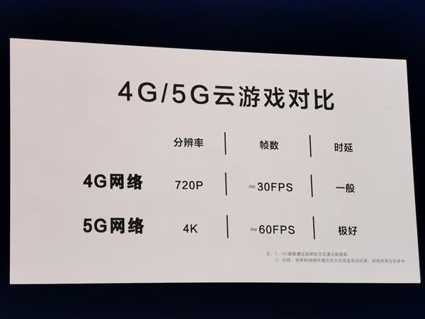 6199元!华为首款5G手机发布:零延迟玩4K云游戏!
