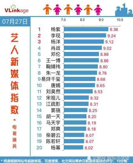 杨紫李现稳居艺人新媒体指数榜首,杨洋新剧开播肖战被挤出前三名