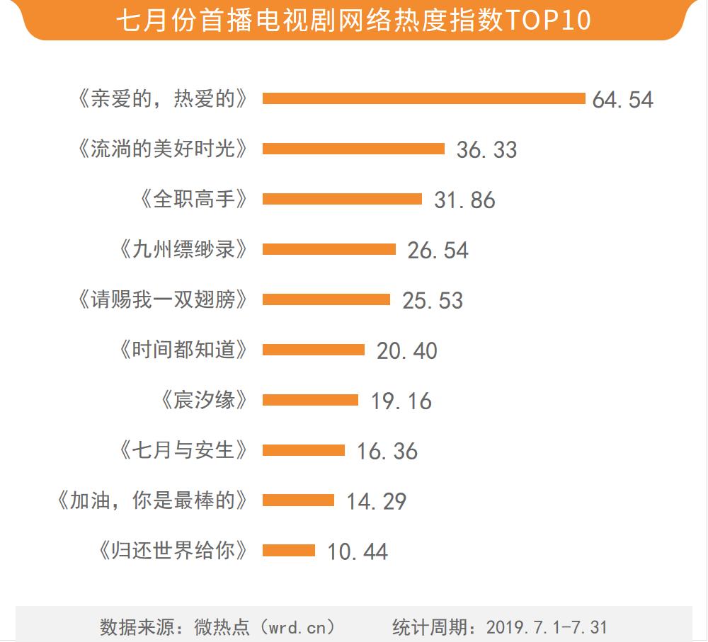 电视剧网络热度指数榜,《全职高手》只能第三,第一实至名归