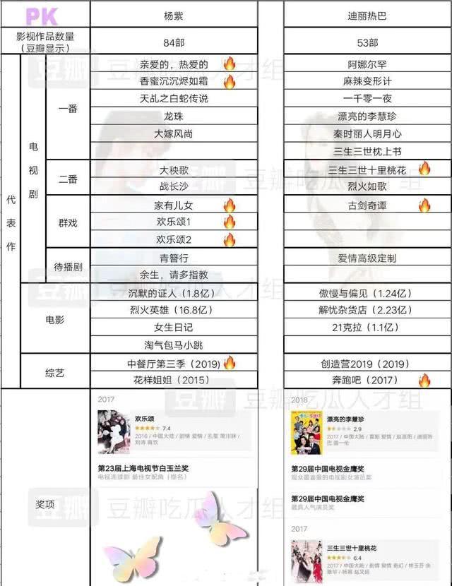 实绩PK:迪丽热巴综艺占优,杨紫电视剧占优,迪丽热巴奖项占优