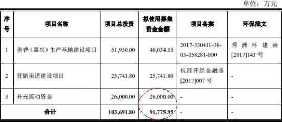 奥普家居仅俩涨停露熊相 屡登黑榜上市前5年分红10亿