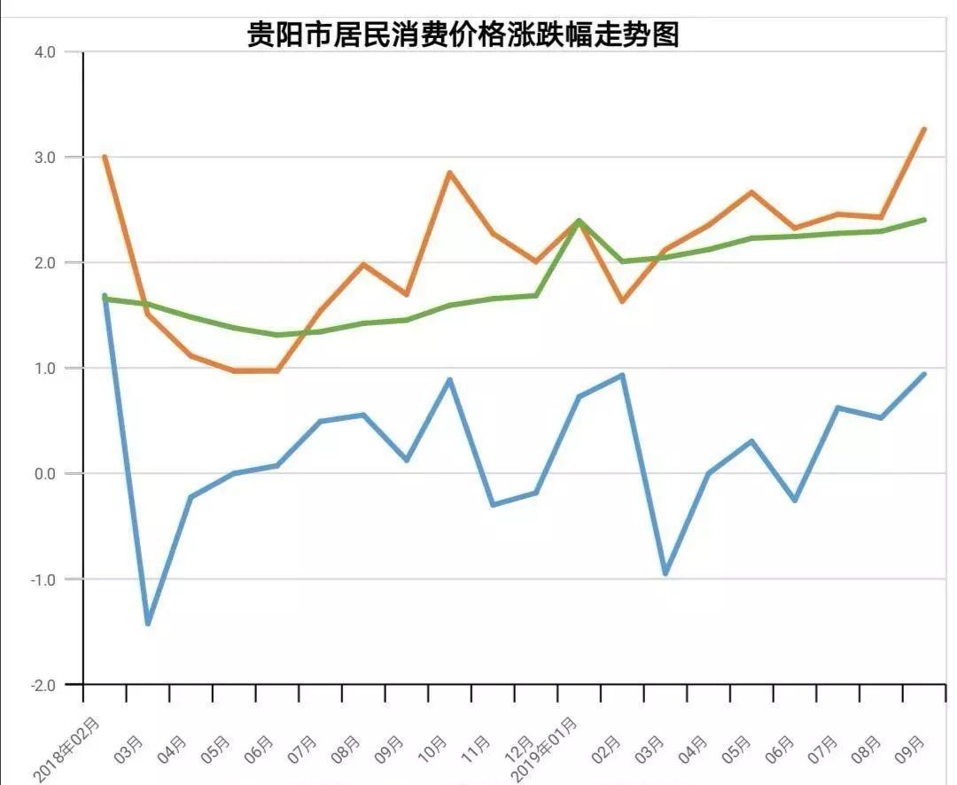 "<b>吃的东西贵了!9月贵阳CPI破""3""</b>"