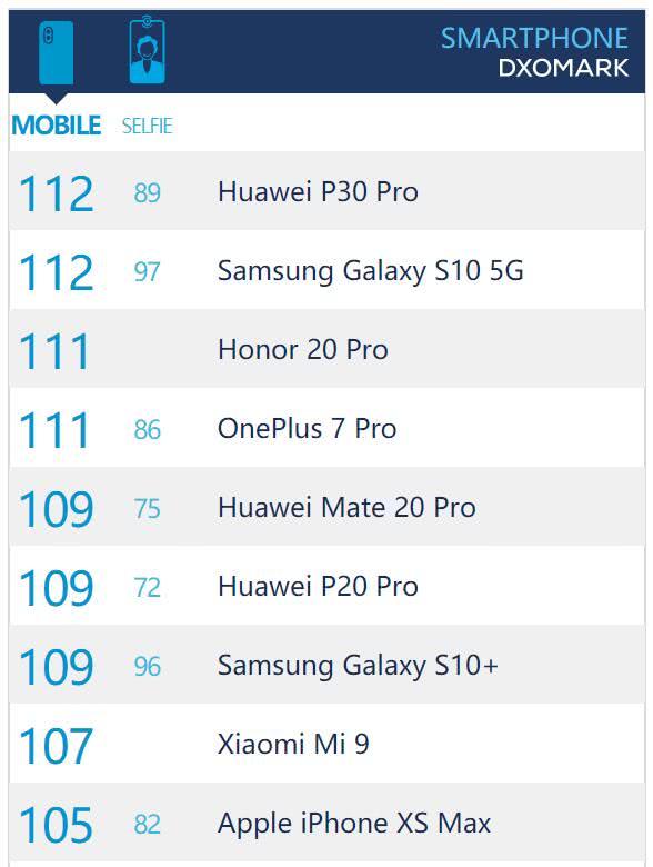 高管称荣耀20 Pro是五千价位下最强拍照手机!华为P30?