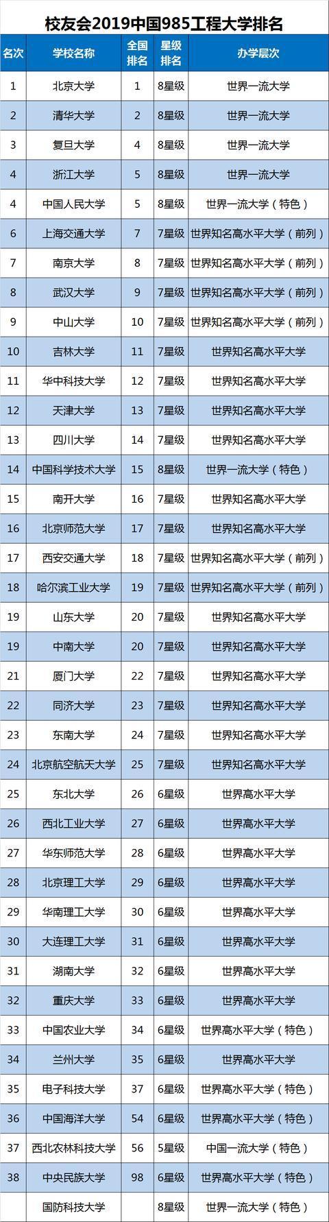 985大学最新排名:这三所C9高校开始掉队,无缘进全国前10