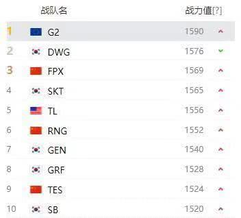 LOL官方更新战队排名:G2第一,LCK占5席,LPL成笑柄