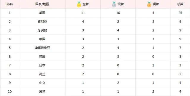 世锦赛9日最新金牌榜:美国11金遥遥领先,中国3金下滑至第四