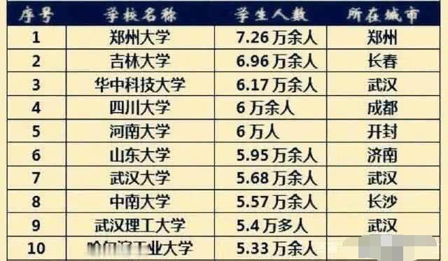 中国人数最多的3所大学,在校学生超过6万,最三名出人意料!