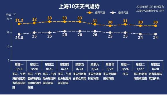 """""""超长版""""三伏天明天结束 上海今年会有秋老虎吗"""
